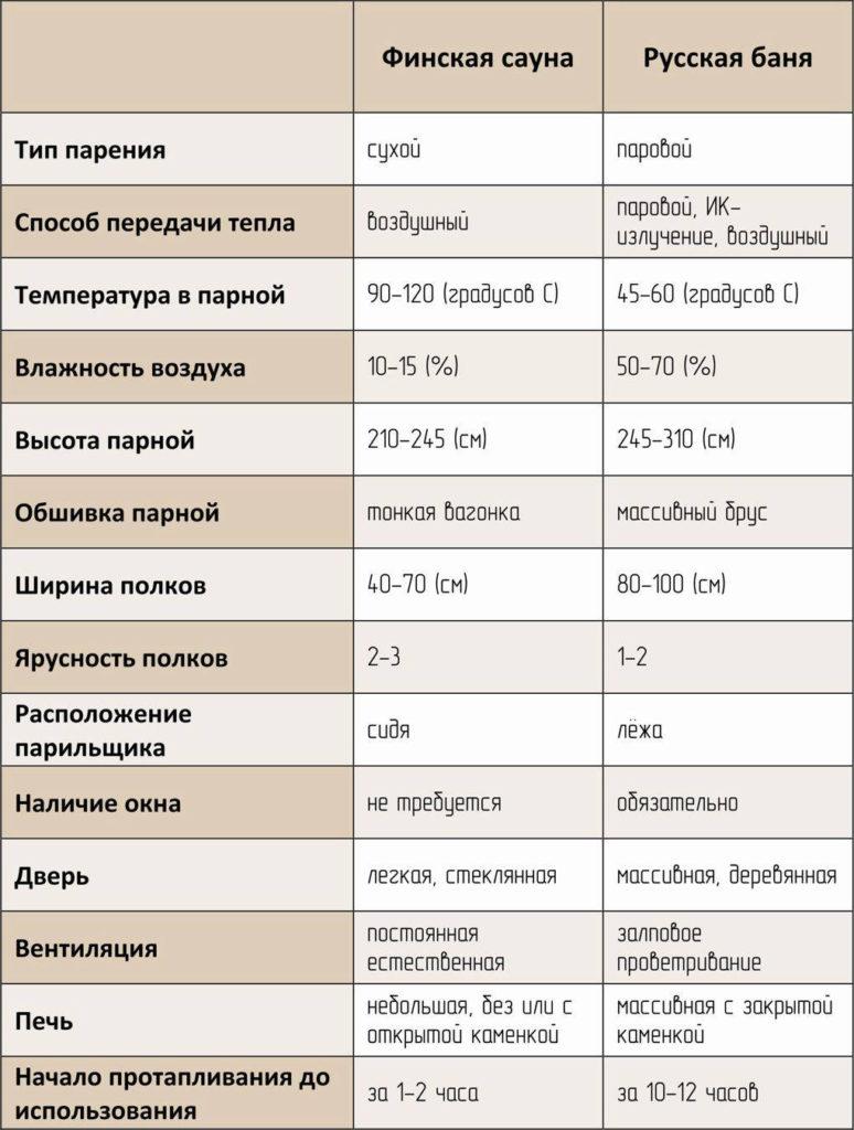 Сравнение финской сауны и русской бани